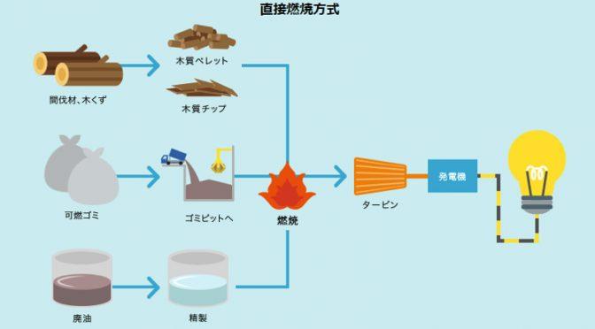 【NEWS】八戸市にバイオマス発電が稼働、間伐材や鉄道林で